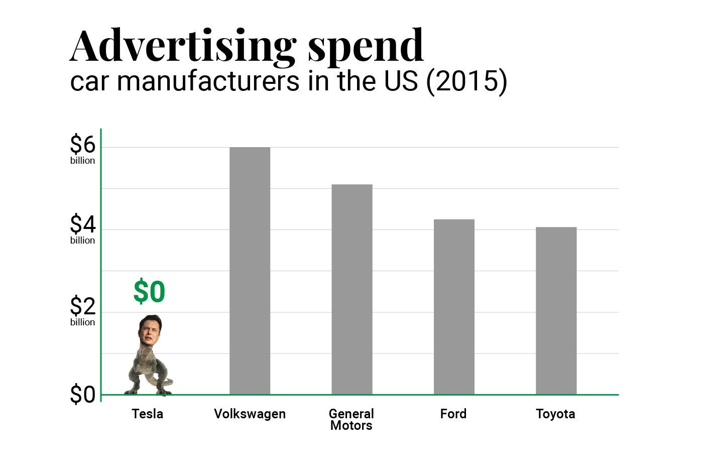 2015 Advertising Spend by car manufacturer in the US