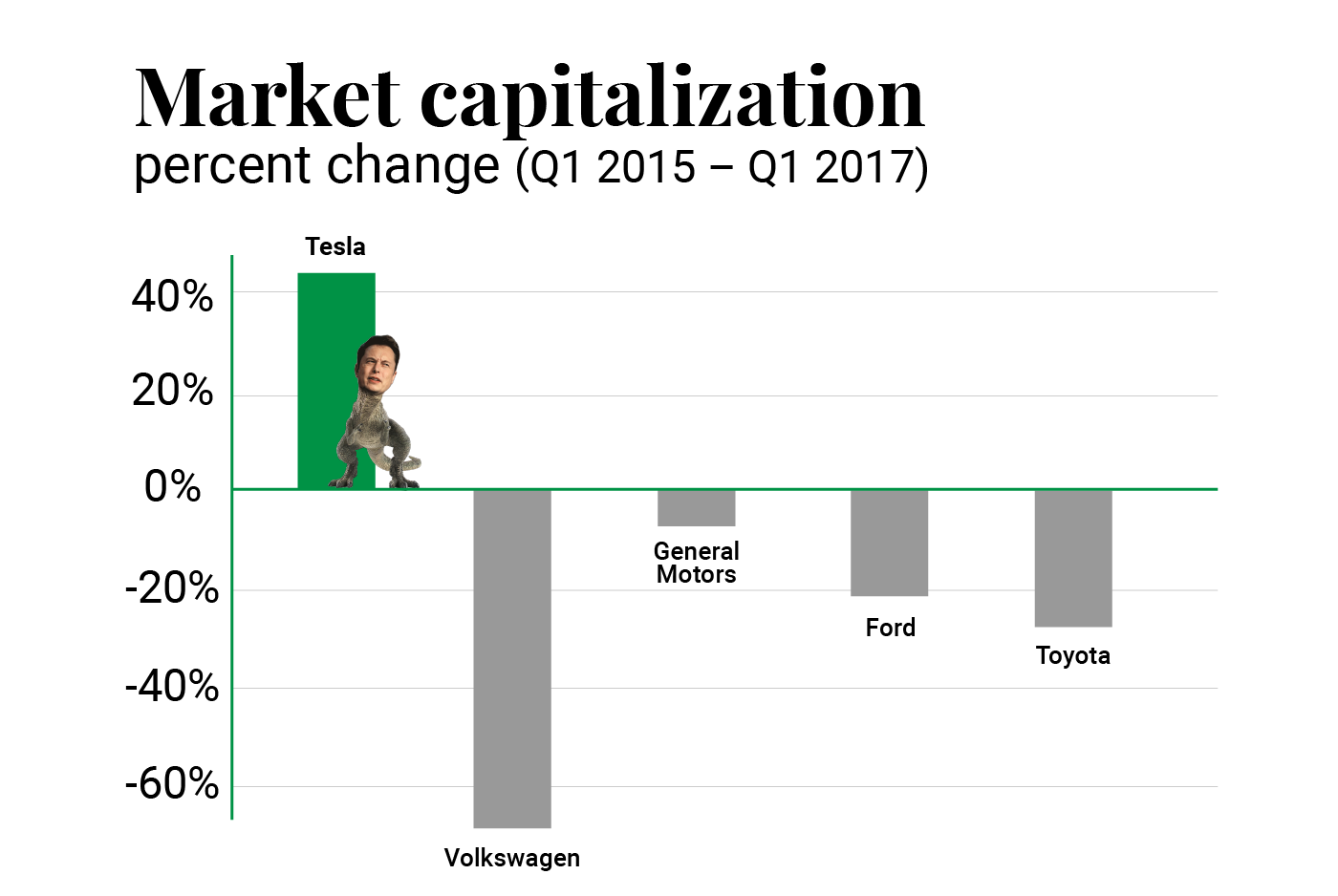 2015-2017 Market Capitalisation by car manufacturer in the US